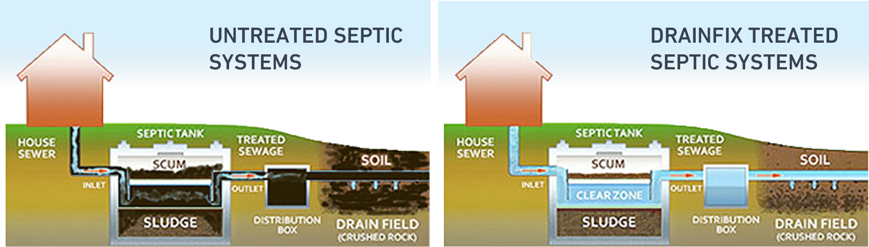 Drainfix Treated Septic Systems